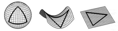 Dos ejemplos de espacios curvos: la esfera y la silla de montar, en ellos los ángulos internos de los triángulos no suman 180 grados.