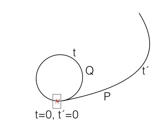 En la figura: P y Q tienen sus propios relojes sincronizados. Q parte en una nave espacial que hace un viaje en el espacio-tiempo de forma tal que eventualmente lo vuelve a dejar en el punto X en la coordenada temporal. Cuando Q llega nuevamente a X, cierta cantidad de tiempo transcurrió para Q, pero no para P. No hay una visión objetiva del paso del tiempo.