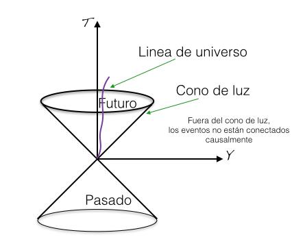 Estructura del espacio-tiempo de Minkowski. La coordenada vertical representa al tiempo y la horizontal representa esquemáticamente a las 3 dimensiones espaciales. La estructura causal y la medición de distancias en las 4 dimensiones espacio-temporales se divide en tres regiones: la zona entre el cono y las dimensiones espaciales o fuera del cono; sobre el cono en sí mismo y la zona entre el cono y el tiempo o dentro del cono. Los puntos que están dentro del cono y sobre el cono son eventos conectados causalmente. Los puntos que están fuera del cono no están conectados causalmente.
