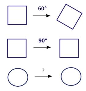 En la figura vemos operaciones de rotación que hacemos sobre formas geométricas. La primera no se interpreta como una operación de simetría para un cuadrado pues no lo deja exactamente igual. La segunda sí, observa que no hay diferencia en los dibujos a ambos lados. Esta segunda es una simetría discreta:sólo vale rotando el cuadrado 90º. En el caso del círculo, la operación puede ser de un ángulo tan ínfimo o tan grande como quieras, esa es una simetría continua.