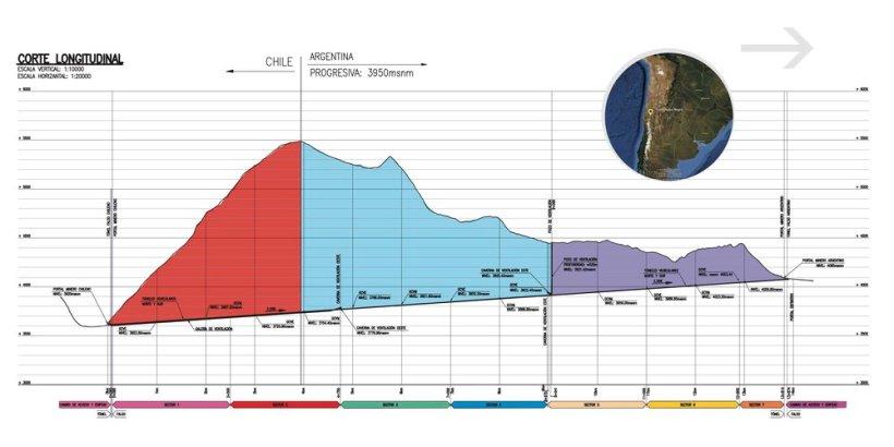 Corte longitudinal de la cordillera de los Andes por donde pasará el túnel. Diagrama del Consorcio Latinoamericano de Experimentos Subterráneos CLES.