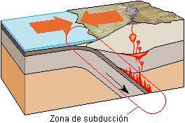 Detalles de zona de subducción, imagen de Wikipedia