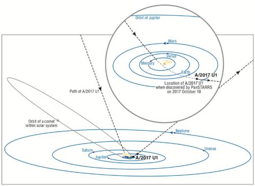 Trayectoria de Oumuamua (objeto: A/2017 U1) en su paso por el sistema solar.