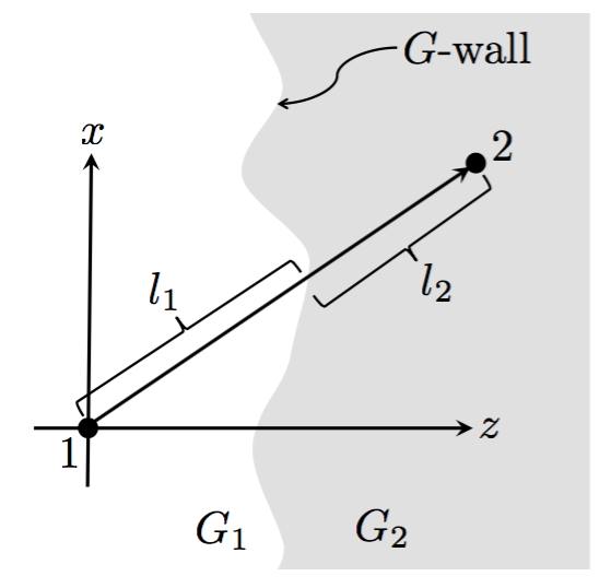 Figura original en el artículo de Bunster y Gomberoff que muestra una pared de dominio que separa dos regiones con valores distintos de la constante de gravitación.