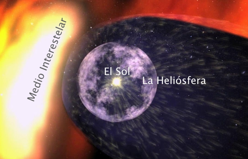 La heliósfera, concepto artístico. El Sol y los planetas del sistema solar están dentro de la capa esférica púrpura que representa a una zona de dominio del viento solar. Leyenda de elaboración propia, crédito de la imagen: NASA.