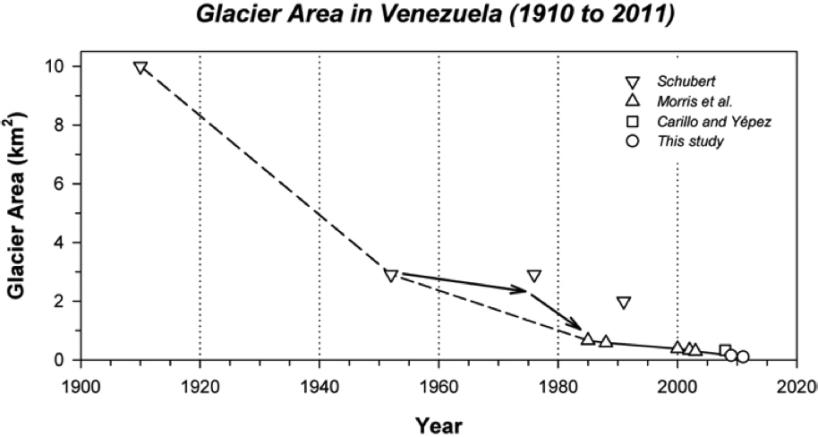 Proyección de las áreas glaciares de Venezuela. La pérdida es inevitable.